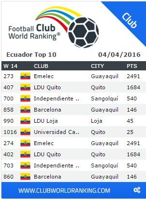 #Emelec es el mejor club ecuatoriano ubicado en el Ranking Mundial de Clubes del mes de abril. https://t.co/97QIrsk2CU