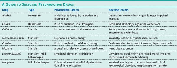 discuss how sleep and psychoactive drugs Stimulants are psychoactive drugs that induce temporary improvements in mental and/or physical functions effects can also include an increase in arousal, locomotion, heart rate, and blood pressure, and the perception of diminished requirements for food and sleep.