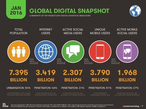 Prob the best global snapshot of social, digital and mobile in the world via @wearesocial https://t.co/Pt3jsIwTtV https://t.co/71n1XlB1Ys