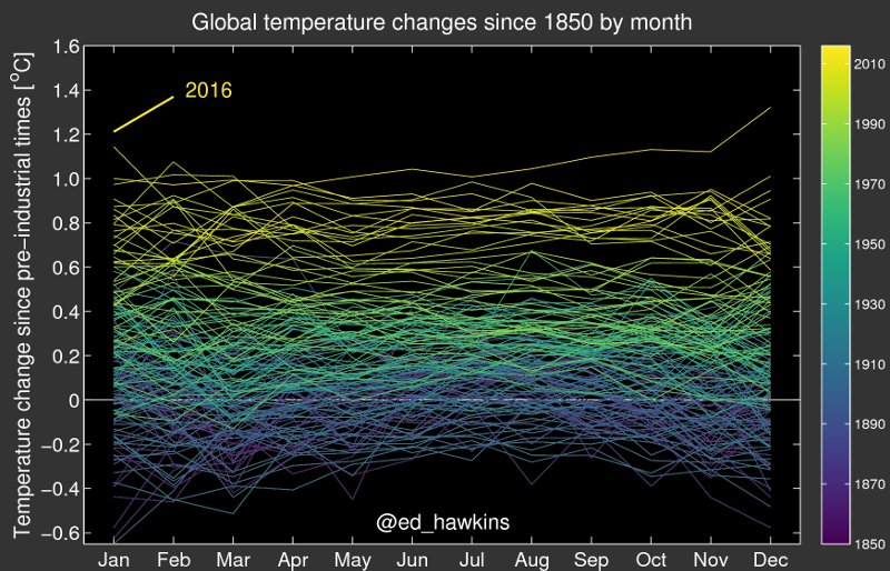 Sobering GIF Shows Earth's Climate Spiraling Toward The Brink