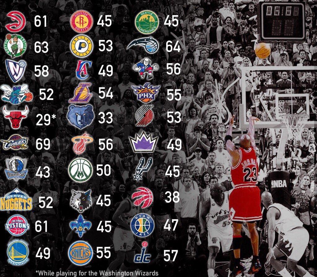 "NBA RETWEET On Twitter: ""Kobe's Highest Scoring Games Vs"