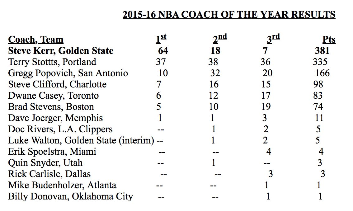 #Blazers coach Terry Stotts was second to Steve Kerr in Coach of the Year voting. Full results: https://t.co/LrEEPYzZBy