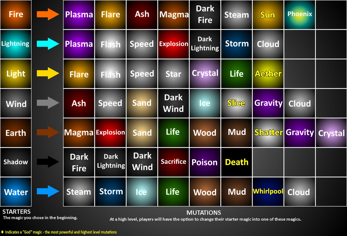 Arcane Adventures Mutation Chart Related Keywords - Arcane ...