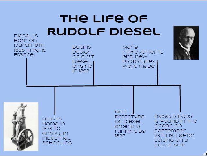 Rudolf Diesel RDieselKCHS16 – Rudolf Diesel Engine Diagram