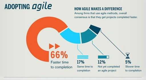 How can Agile help CMOs Innovate? @chiefmartec @OptiMineInc @mvolpe @TheCMOclub https://t.co/mWudRGQrEq https://t.co/waiknTkLso