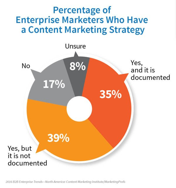 Scary. 64% of enterprise marketers DON'T have a documented content marketing strategy https://t.co/gorpyTGzih https://t.co/4YDo6pUDxc