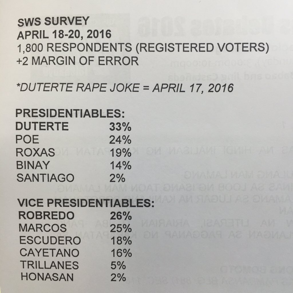 Latest SWS Survey (April 18-20) https://t.co/abARQ6mVkW