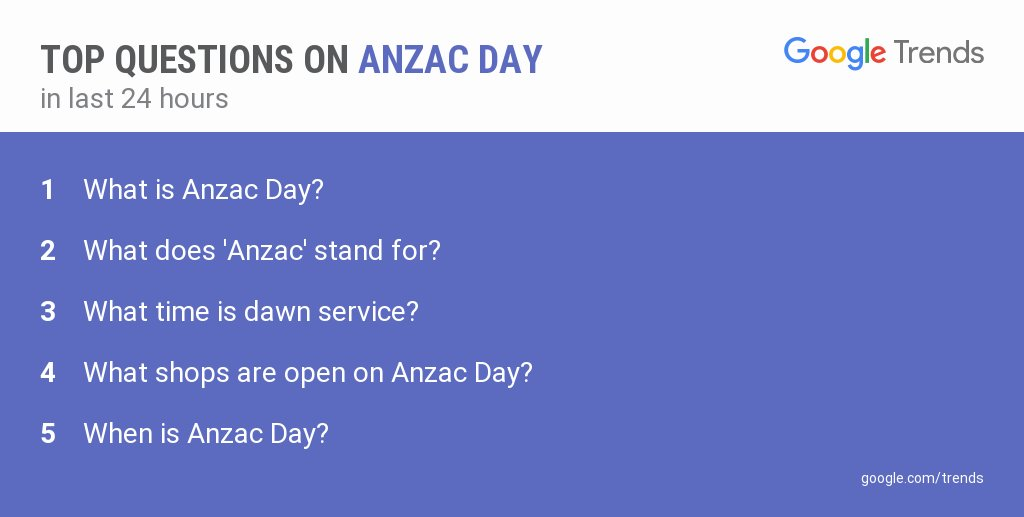 googletrends on twitter what time is dawn service top questions