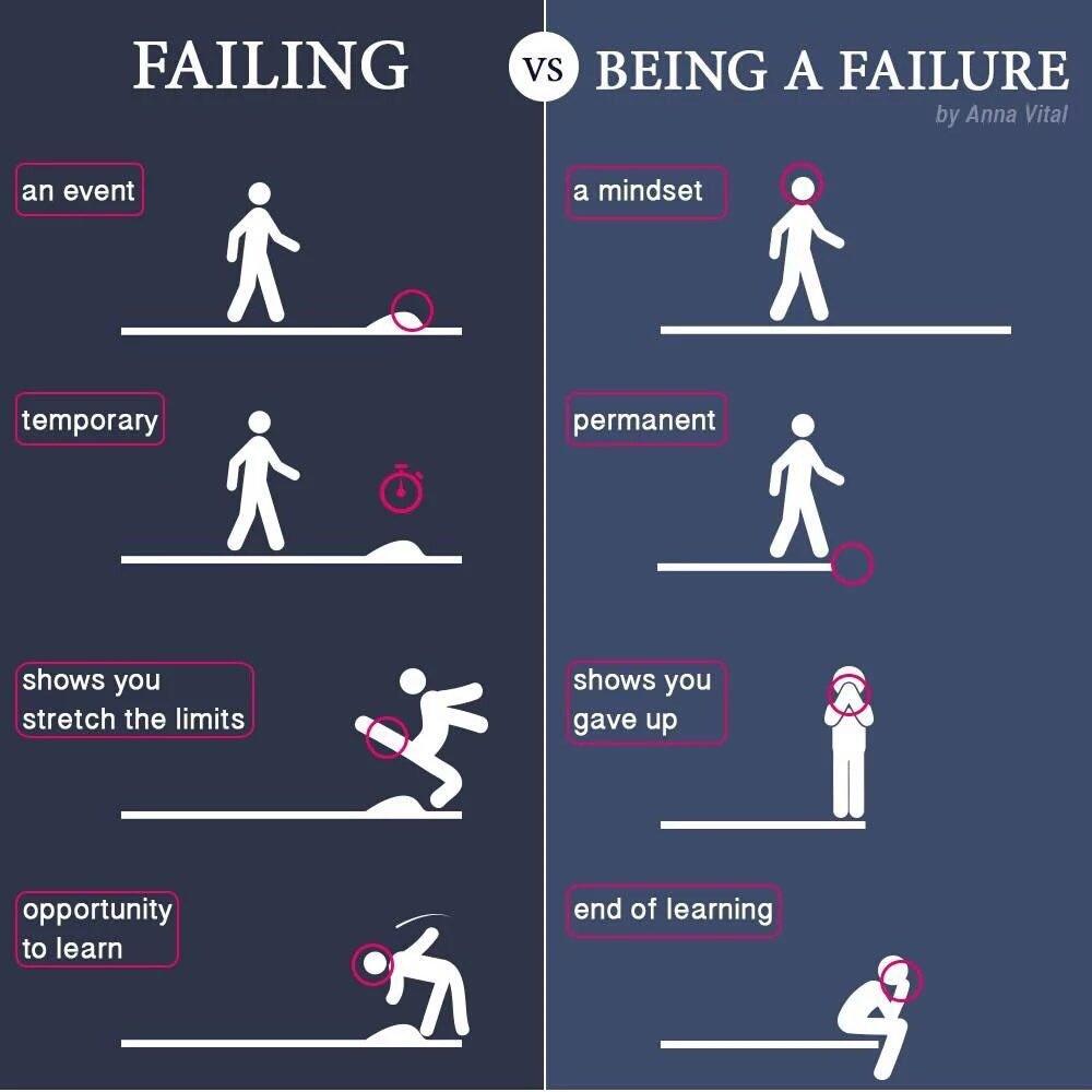 Failure In School Quotes