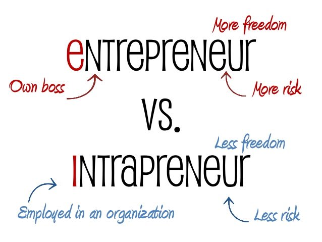 An #intrapreneure is different than an #entrepreneur ! How?  #UoD_ethics<br>http://pic.twitter.com/g4sxipxZ68