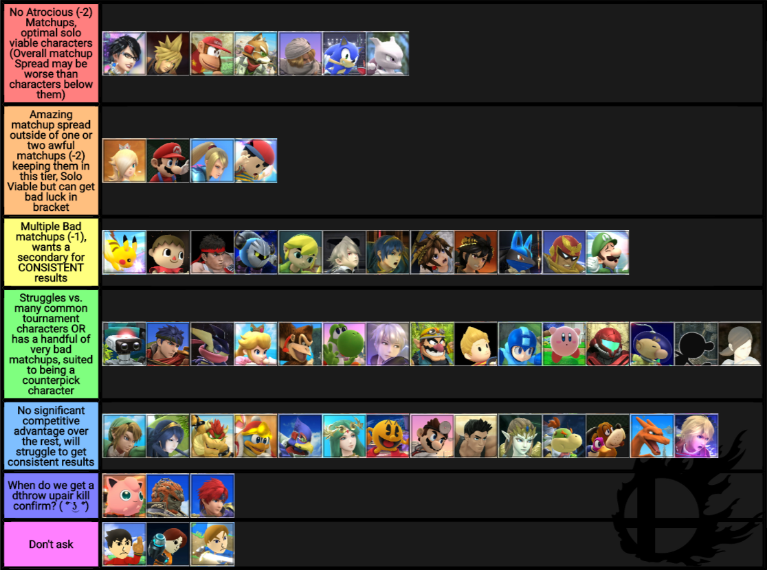 grv zubad on twitter made a tier list based on matchups and what characters should get. Black Bedroom Furniture Sets. Home Design Ideas