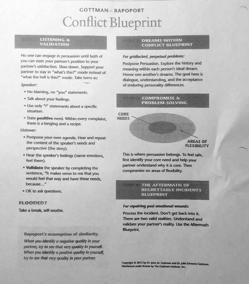 Maile giles lmft on twitter the conflict blueprint has been one maile giles lmft on twitter the conflict blueprint has been one of the most helpful tools working with couples thank you gottman marriage malvernweather Image collections