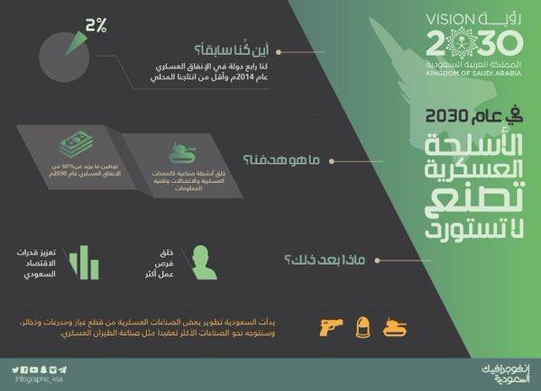 """ما هو الوجه العسكري للخطة الإقتصادية """"رؤية السعودية 2030"""" ؟ Cg9pdKRWIAENulp"""