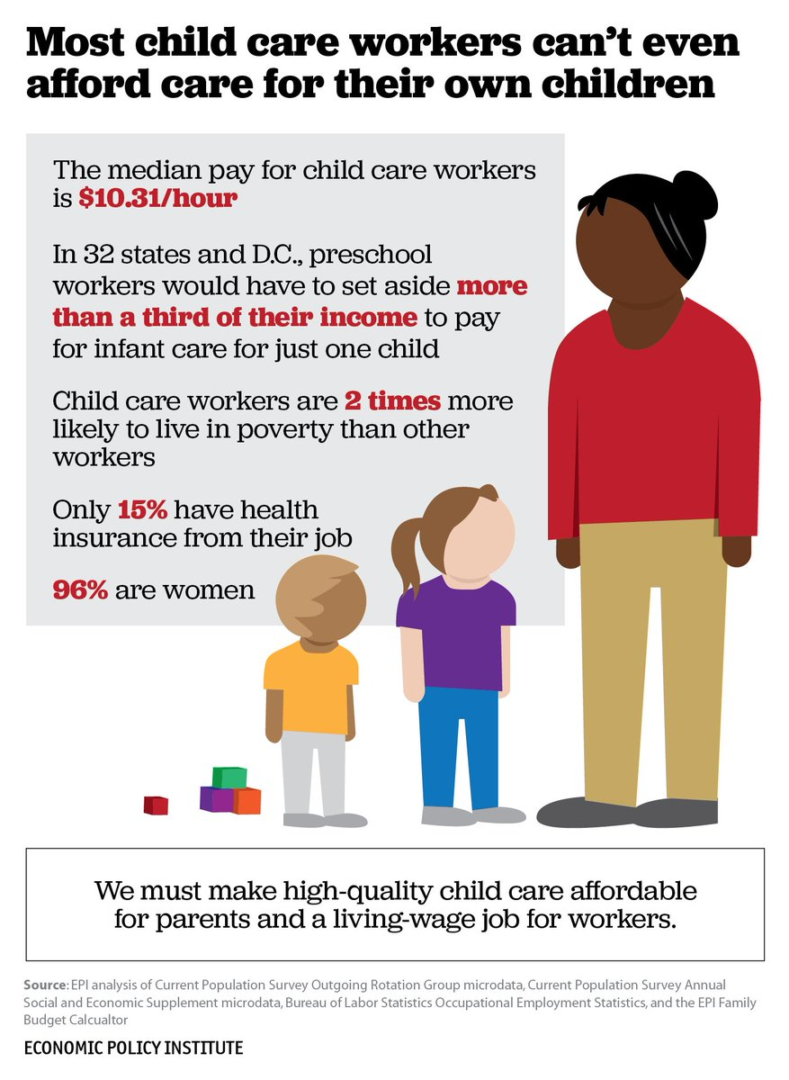 Most child care workers can't even afford care for their own children. #Fightfor15 https://t.co/3Cb3Iye1RF https://t.co/xJL0wVDb4O