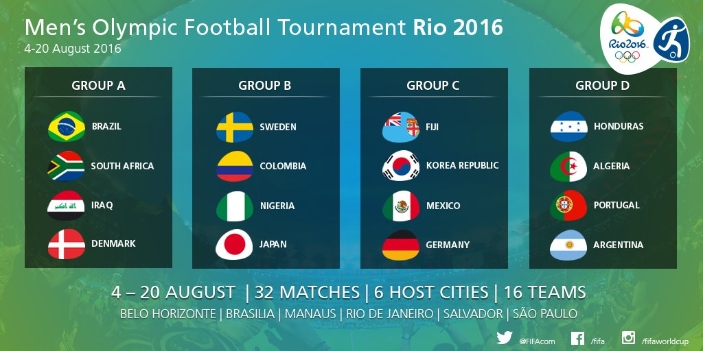 Things To Know About The 2016 Summer Olympics Soccer Politics The Politics Of Football