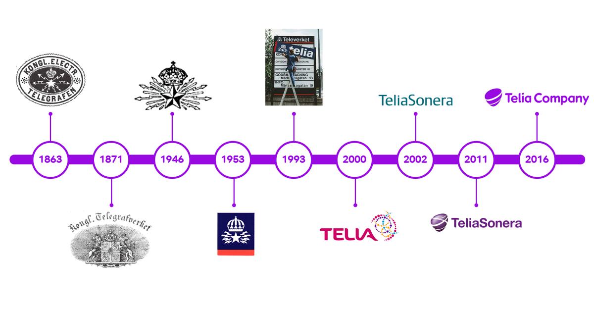 telia server status