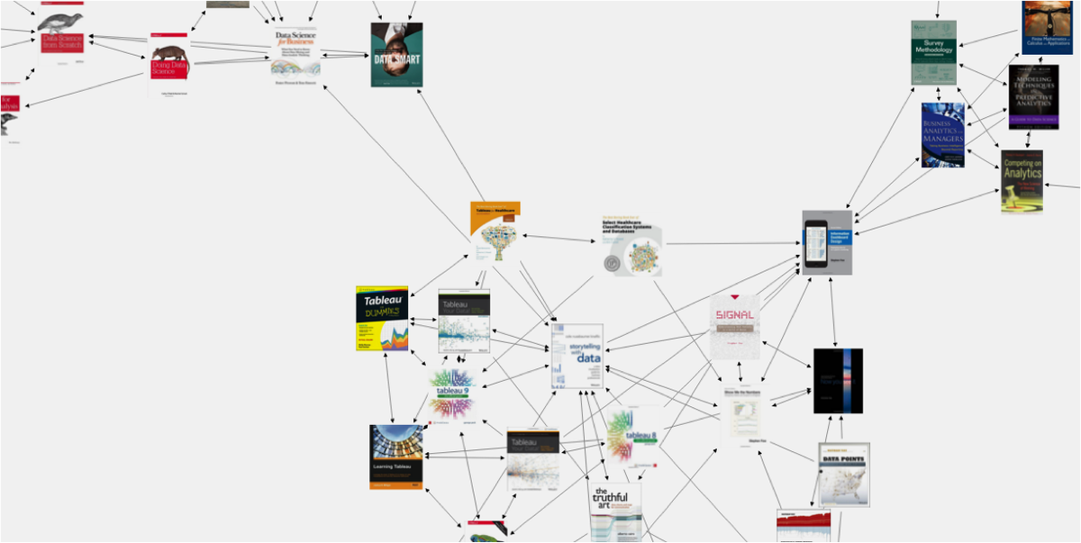 Cole Knaflic On Twitter Loving This Network Diagram Analysis Of
