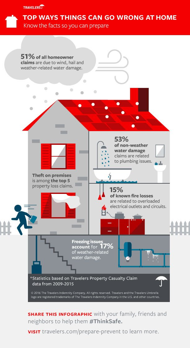 Top 5 ways things can go wrong at #home [infographic from @Travelers  ] https://t.co/yUWUTM9c7L #insurance https://t.co/FAcBfDtxWY