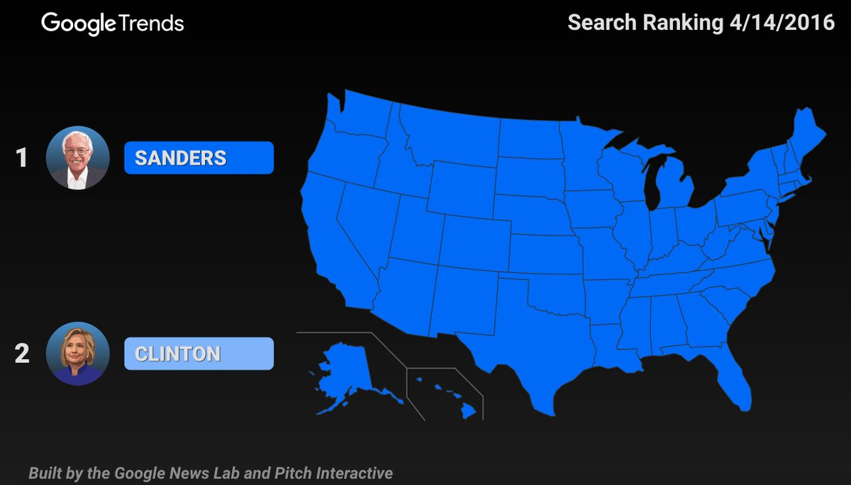 .@BernieSanders was the most searched Democratic Presidential candidate in every state during the #DemDebate