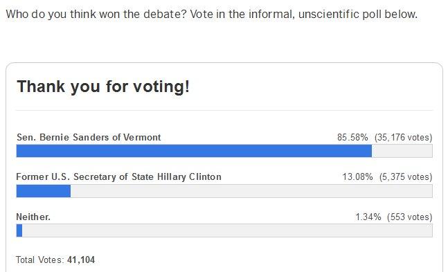 Here are the results from https://t.co/LieqL20EOn's poll on who won the #DemDebate. https://t.co/499j5ZhwGX https://t.co/ERH8Frrd2s