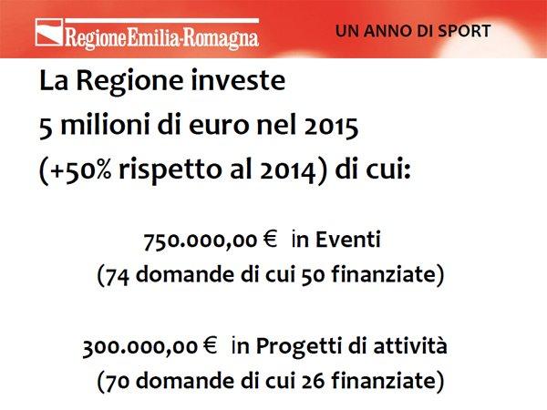 .@andrearossi76: @RegioneER ha investito il 50% in più per lo #sporter https://t.co/E1hO4D11Ii