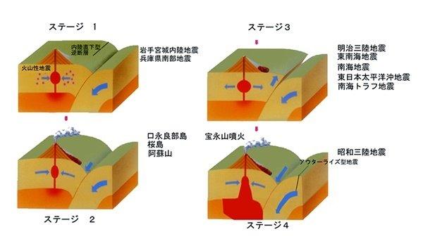 【専門家が警告】「熊本地震は南海トラフ地震の前兆かもしれない」「熊本地震を単体のものとしてとらえず、日本全体の『危機の前兆』と認識し、対策を講ずる必要がある」 https://t.co/UabgE4pssh https://t.co/Js9ktPk5Os