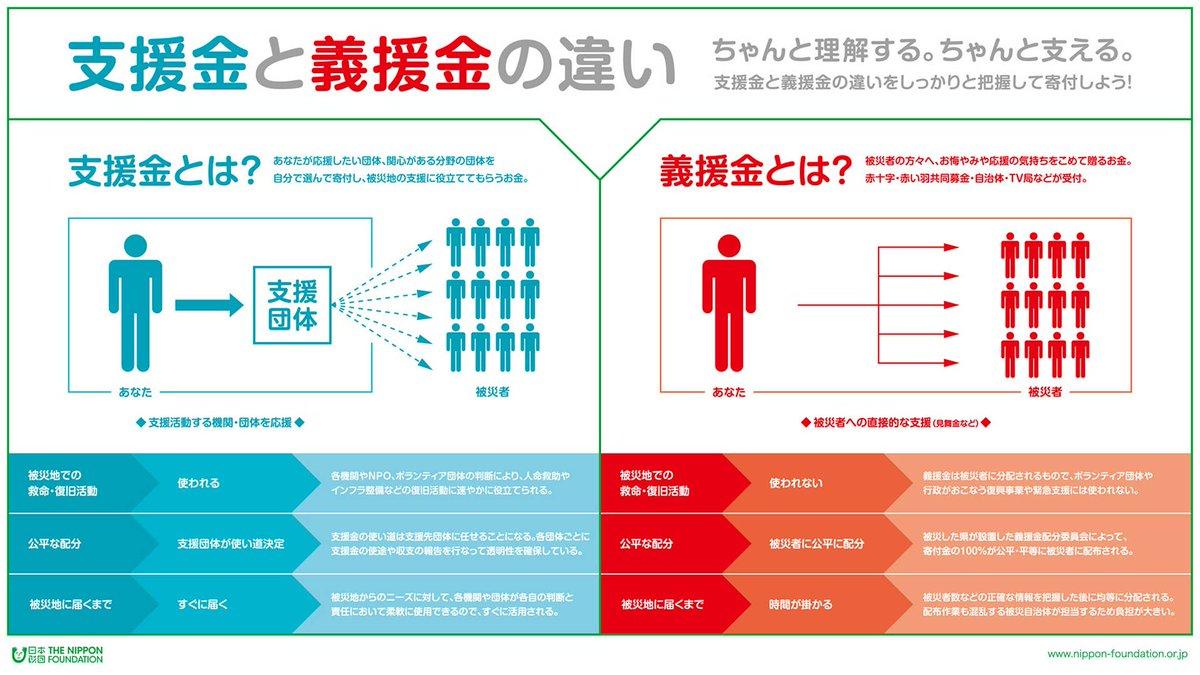 【ご寄付受付中:平成28年熊本地震】 支援金と義援金の違いをご存じでしょうか?日本財団では、迅速、確実に被災地へと「支援金」を届けます。皆様のご協力をお願いいたします。 https://t.co/0hsrcybAay https://t.co/HAXT3HG1Kg