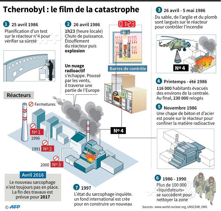 Tchernobyl 25 ans après  CgPbikAWQAYRdvz