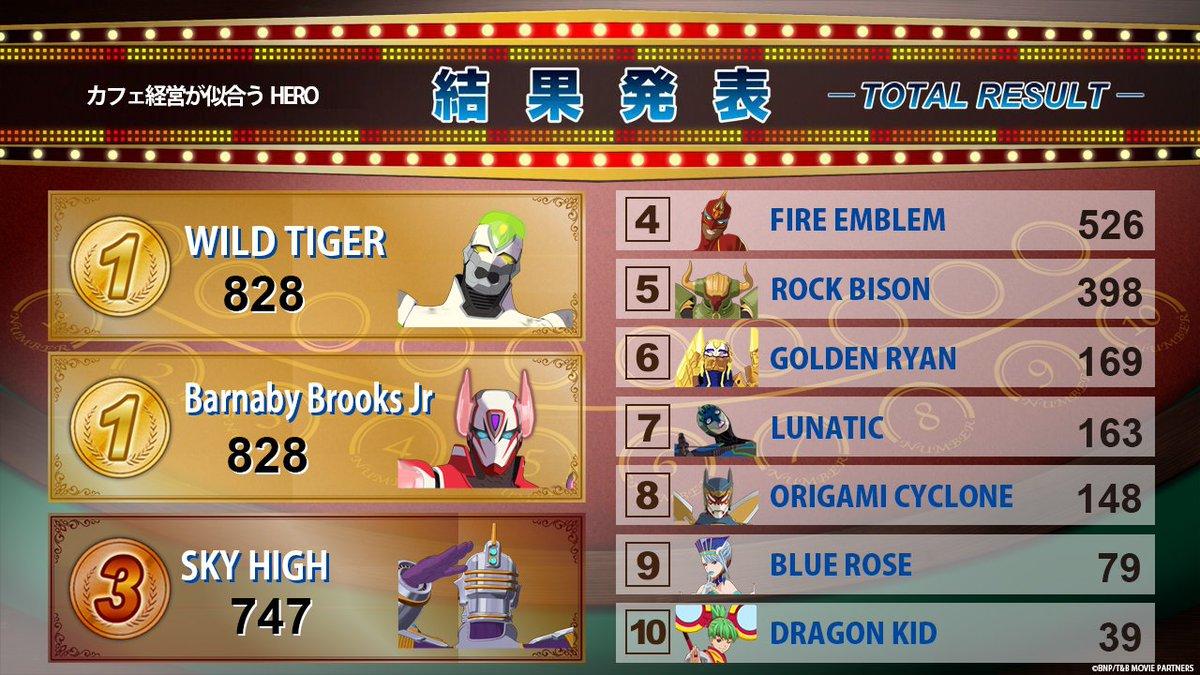 「キャラクロ feat. 劇場版 TIGER & BUNNY -The Rising-」ヒーローランキング『カフェ経営が似合うHERO』結果発表!同率1位 タイガー&バーナビー! 3位 スカイハイ! #tigerbunny