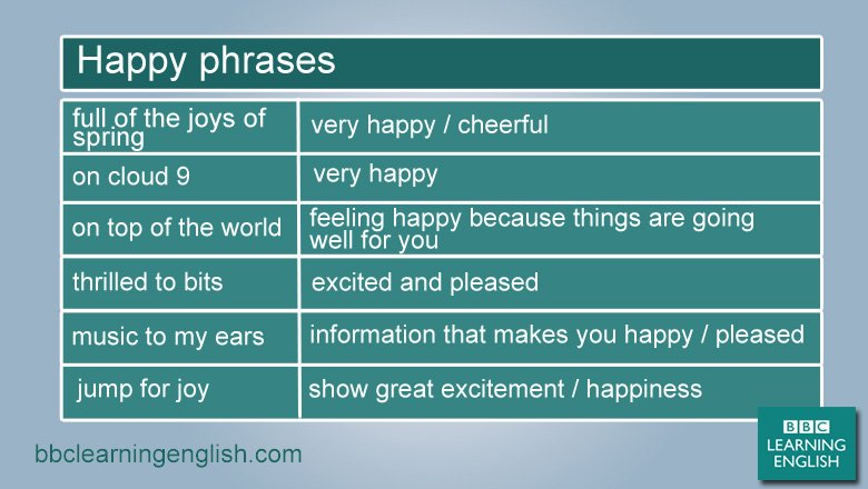Be happy and learn some cheerful phrases. Share this! #learnenglish #vocab