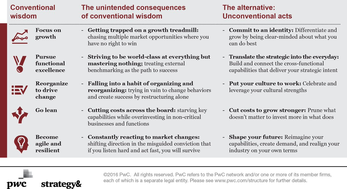 5 unintended consequences of conventional wisdom: https://t.co/yzgevPh8oY #StrategyThatWorks https://t.co/7kpq9BkZDk