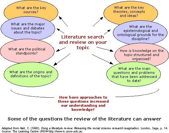 Importance of literature review in business research project writing