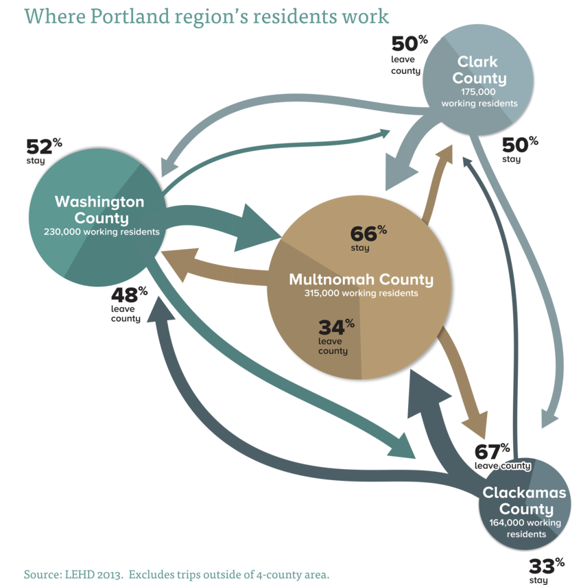 Perfect map for rush hour. Where Portland area workers live & commute. More: https://t.co/mHDPwC9f5s #pdxtraffic https://t.co/NvGJXtexBp