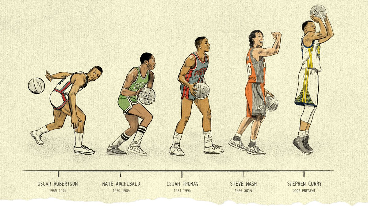 How a rule change created 'the greatest era of point guards the NBA has seen' https://t.co/HPP5bRYLSX https://t.co/oKMd4KB5RJ