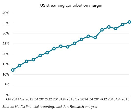 Netflix's US streaming business margins continue to be one of the most remarkably consistent trendlines anywhere https://t.co/2kwmhGeMnN