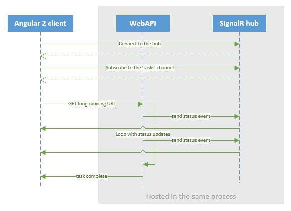 Integrating Angular 2 and SignalR – Part 1 of 2