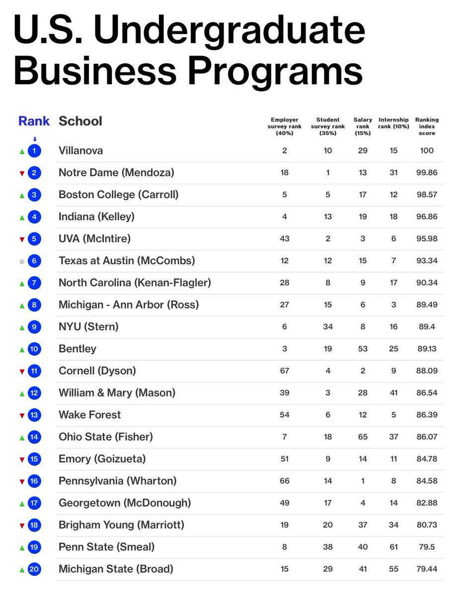 2020 Best Undergraduate Business Schools.Best Undergraduate Business Schools Best 2020