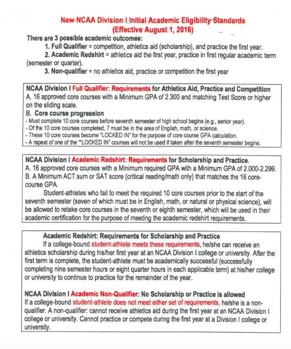 Worksheet Division 2 Ncaa Pdf division 2 ncaa credits worksheet – Ncaa Eligibility Worksheet