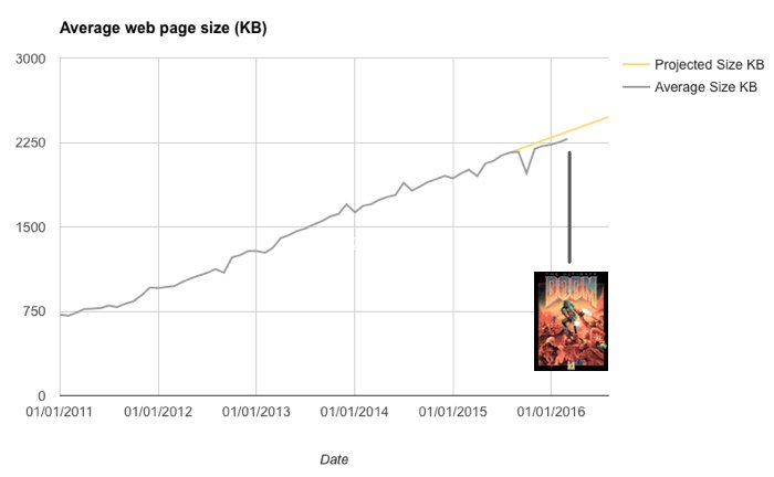 The average web page is about the same size as the computer game Doom.