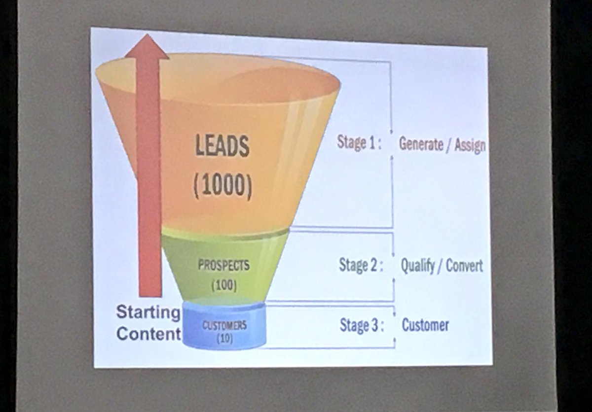 'If you produce content, start at the BOTTOM of the funnel - don't start at fluff land' @TheSalesLion #SMMW16 https://t.co/EqCTPUfXv9