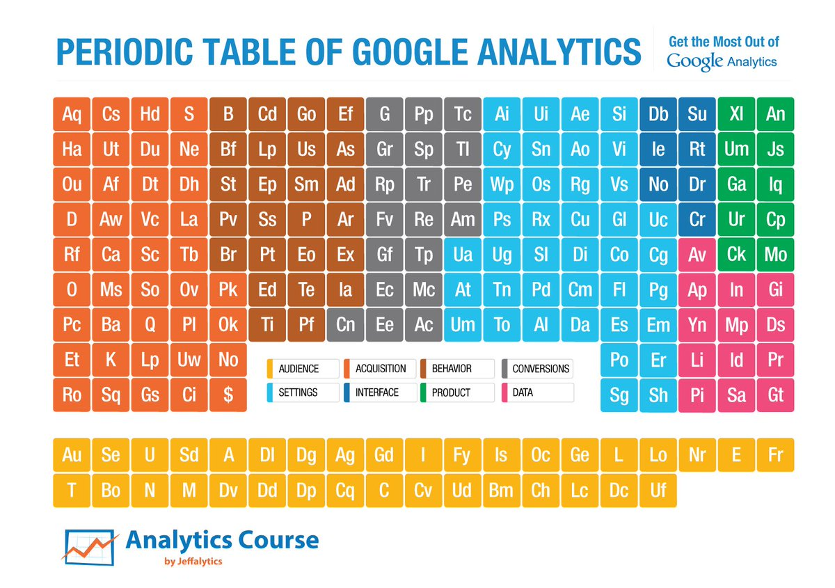 Advanced Web Ranking On Twitter Re Introducing The Periodic Table