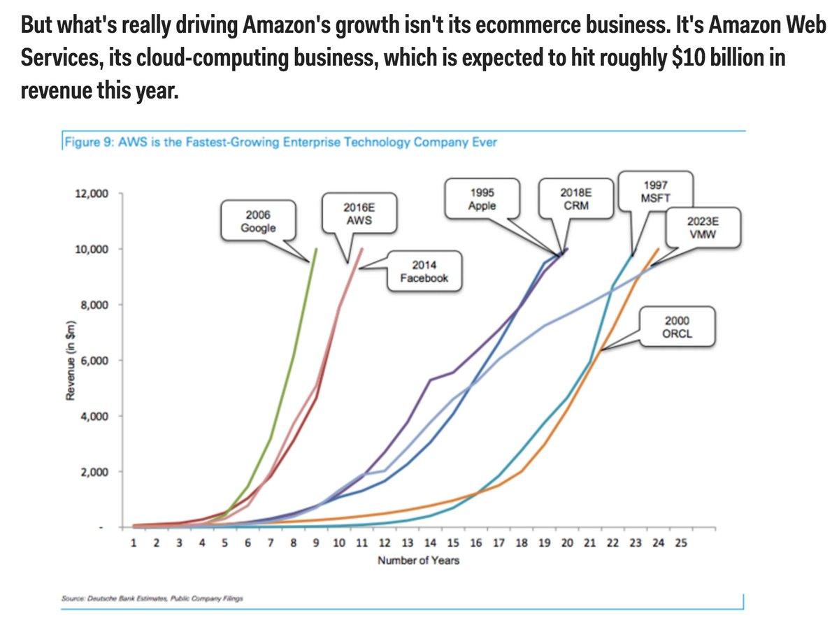Amazon's AWS growth is utterly amazing. https://t.co/zxTbMgsc4w