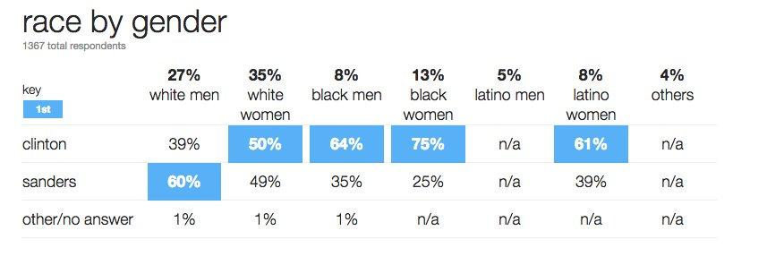 Sanders wins white men. Clinton wins everyone else, per exit polls of NY Dem voters - https://t.co/nwxqiLQnJx https://t.co/yUUDirJOtB