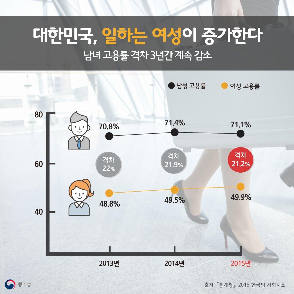 고학력 여성들의 사회진출 증가,  전업주부였던 5~60대의 노동시장 진입으로 남녀 고용률 격차가 3년째 감소했습니다.  #통계청 #고용통계 #남녀고용률 https://t.co/IqiNkBC0wd