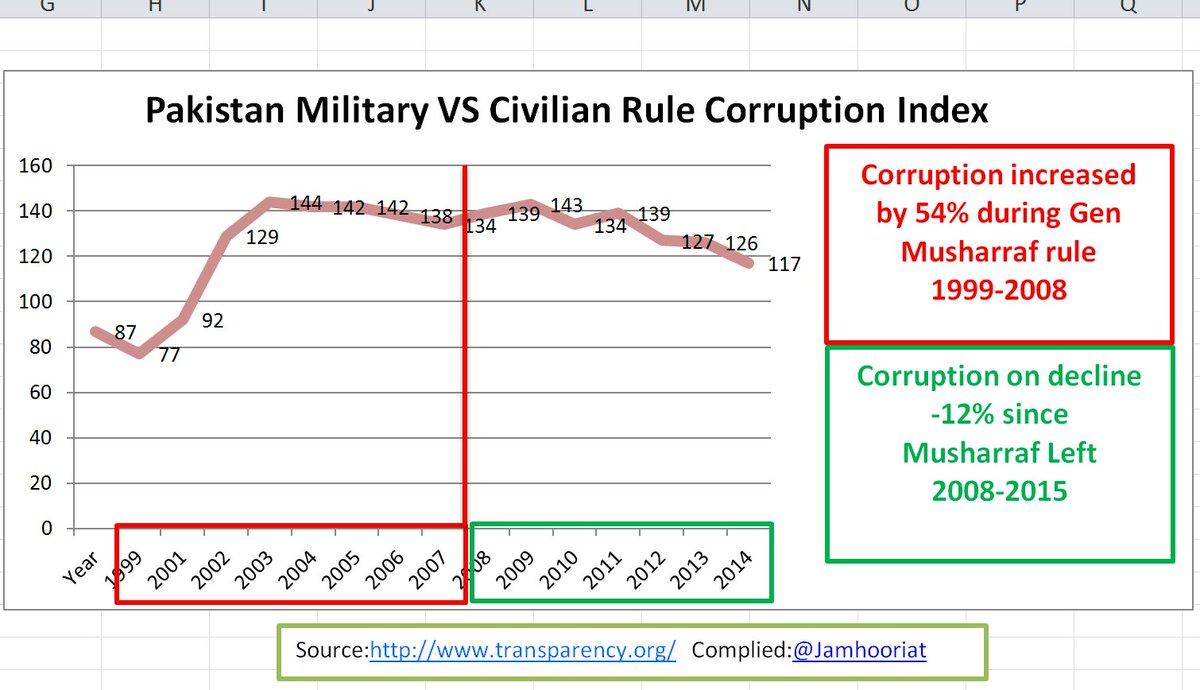 Corruption on rise during General Musharraf Era. https://t.co/pnEmYlEROV
