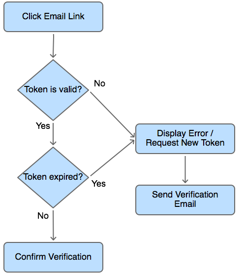User email verification for Laravel 5