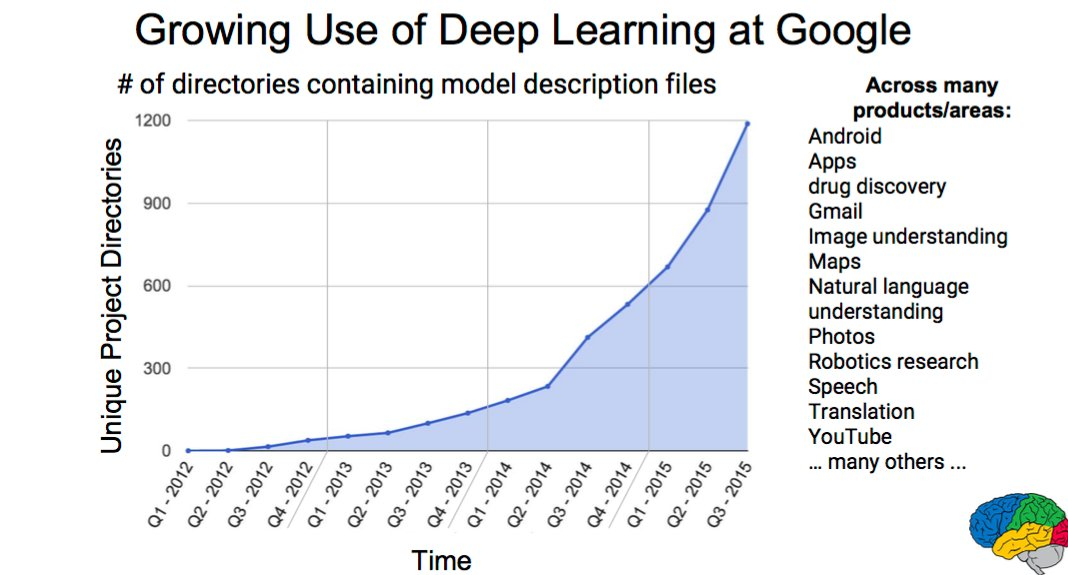 "Aditya Kaul on Twitter: ""Growing use of Deep Learning At Google ..."