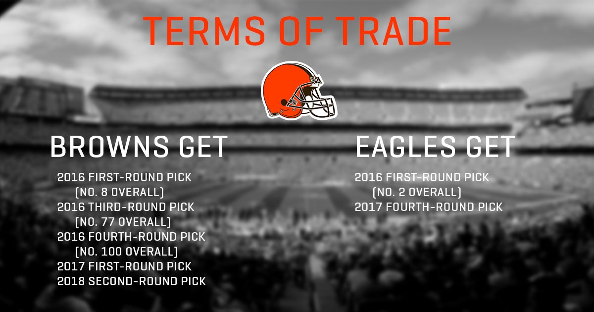 Thumbnail for Social media reacts to Browns blockbuster trade