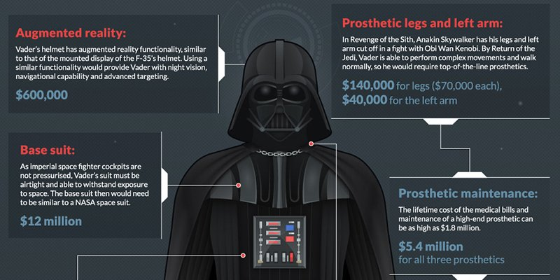 How Much Would Darth Vader's Suit Cost? #infographic https://t.co/GbMnWrpBdA https://t.co/UaUMn4ptvv