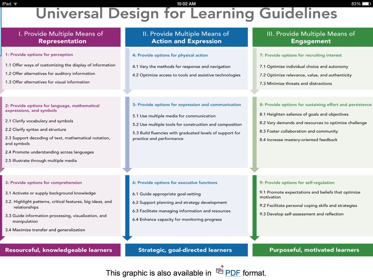 Universal Design for Learning (UDL) #sblchat #udlchat https://t.co/6btMBMy3QQ